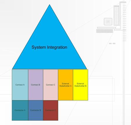 nzlijn system integration voor smidev